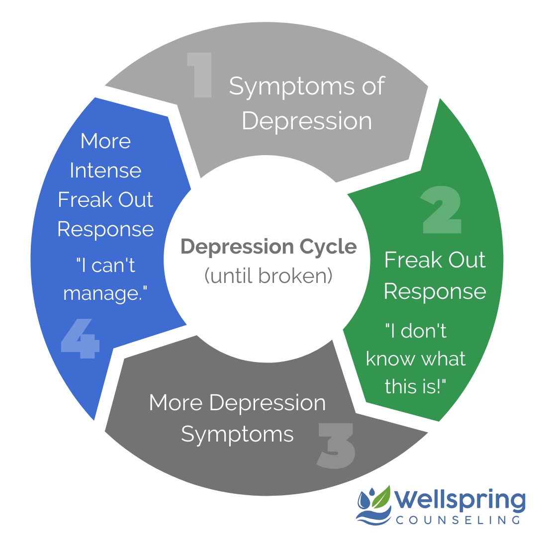 Symptoms and Cycle of Depression broken in Counseling l Greenville SC 29615