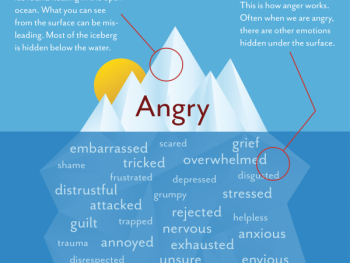 Anger Iceberg - Counseling - Greenville SC 29615